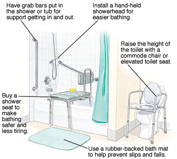 Bathroom with safety aids. Grab bars in shower and tub for support getting in and out. Hand-held showerhead for easier bathing. Commode chair or elevated toilet seat. Rubber-backed bath mat to help prevent slips and falls. Shower seat to make bathing safer and less tiring.